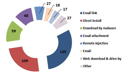 Malicious URLs are #1 Means By Which Enterprises Were Breached in 2019 per 2020 DBIR