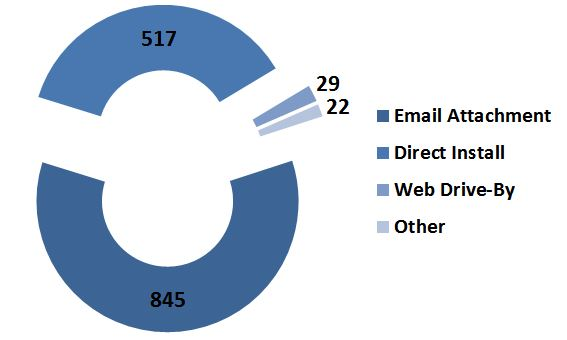 Email Attachments #1 Means By Which Enterprises Are Breached per 2016 DBIR