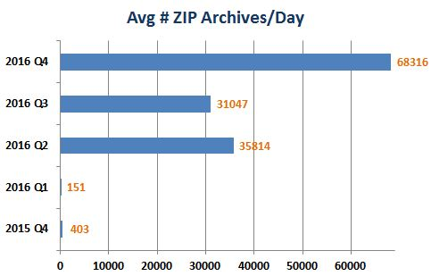 Average # ZIP Archives/Day